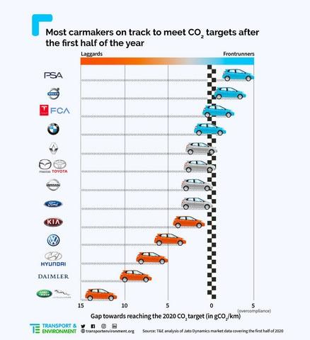 Peugeot - alacsony CO2 kibocsátás